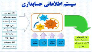 دانلود پاورپوینت طراحی، پیاده سازی، اجرا و بهره برداری سیستم های اطلاعاتی حسابداری