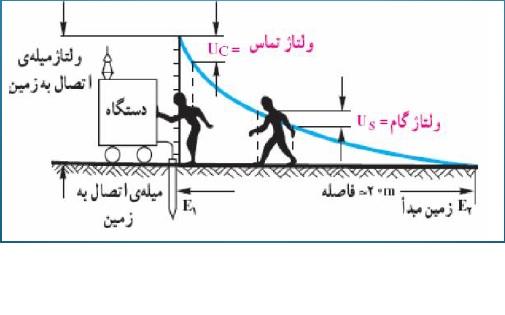 توانایی اجرای انواع سیستم های اتصال زمین (ارتینگ)