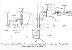 جزوه کامل و کاربدری محاسبات طراحی واحد تصفیه فاضلاب