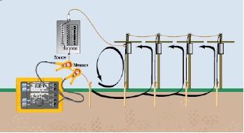جدول روش های اندازه گیری مقاومت مخصوص خاک